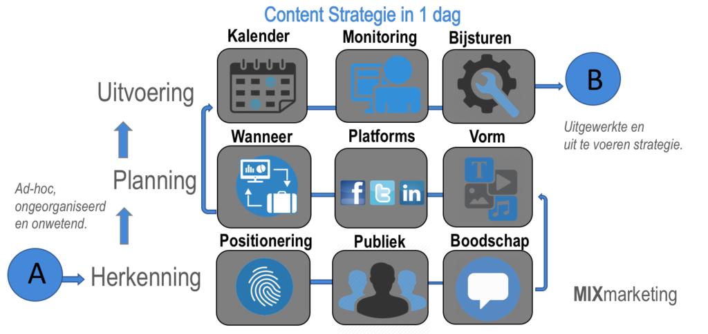 Content strategie in 1 dag MIXmarketing CONTENTMIX
