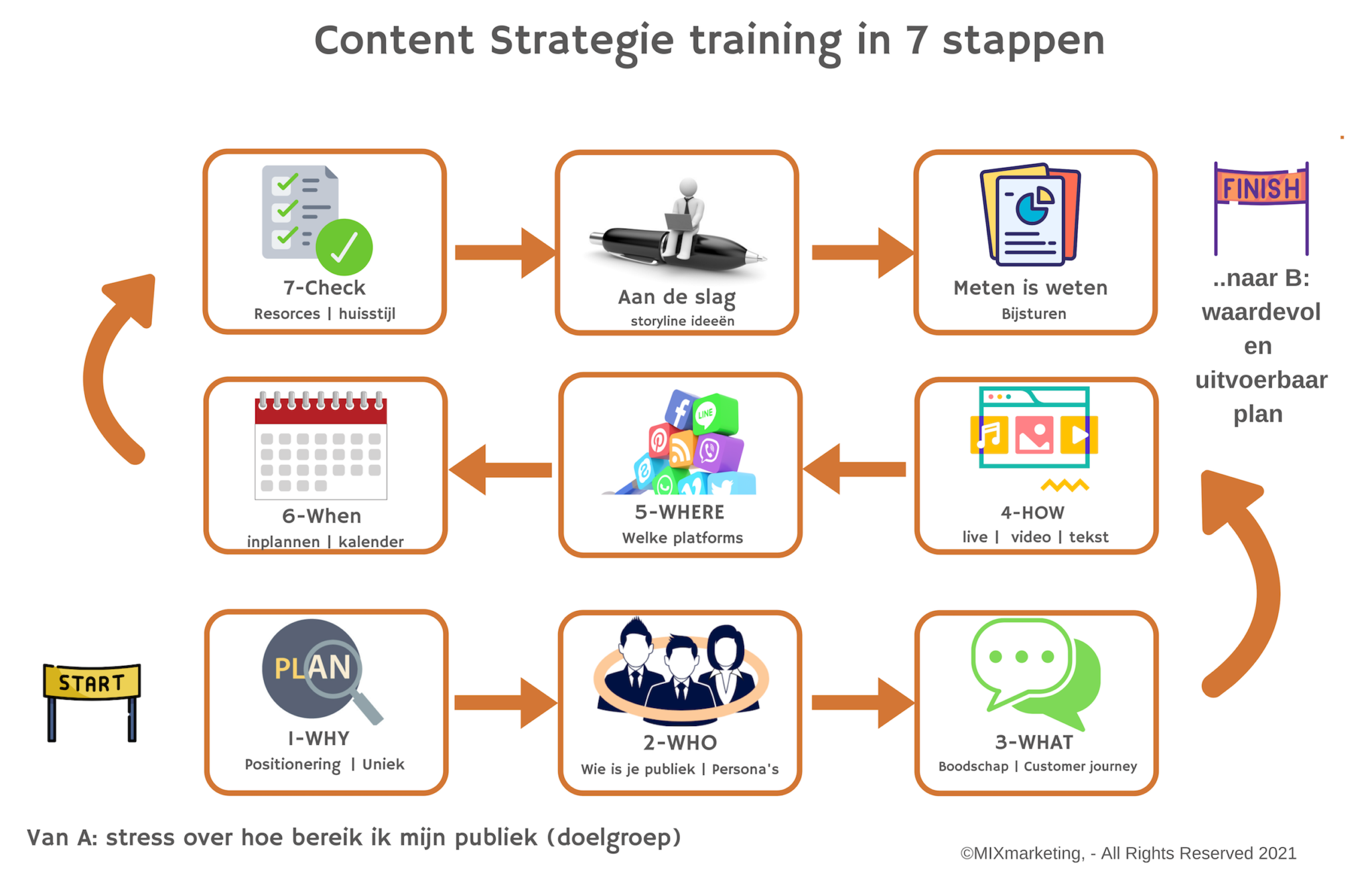 Content strategie in 7 stappen - training